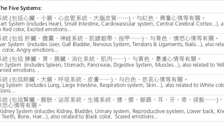 西醫内臟 vs 中醫臟腑 對照圖表 Western Med Internal organs vs Traditional Chinese Med Organ Systems